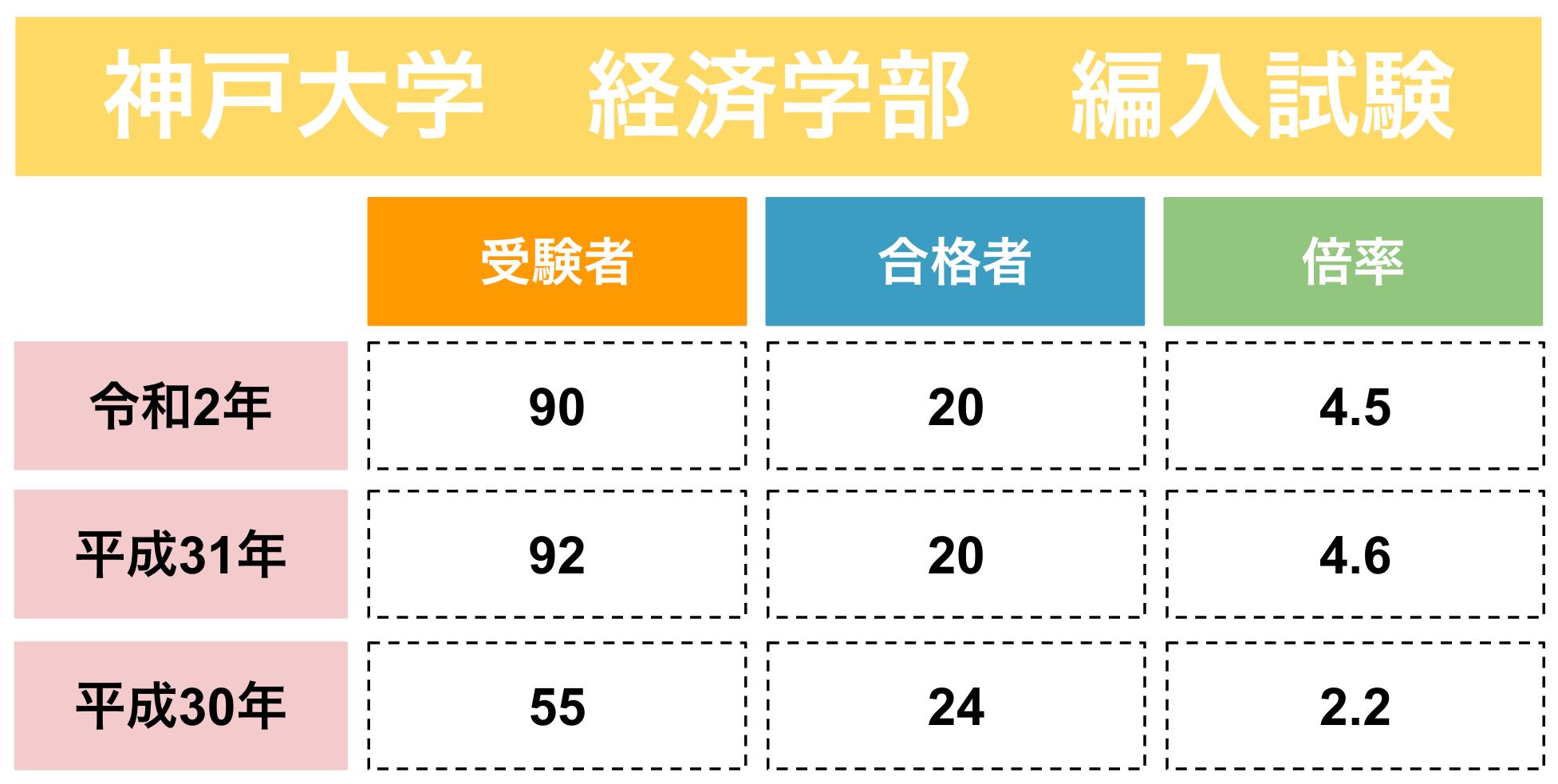 神戸大学経済学部の編入実施状況