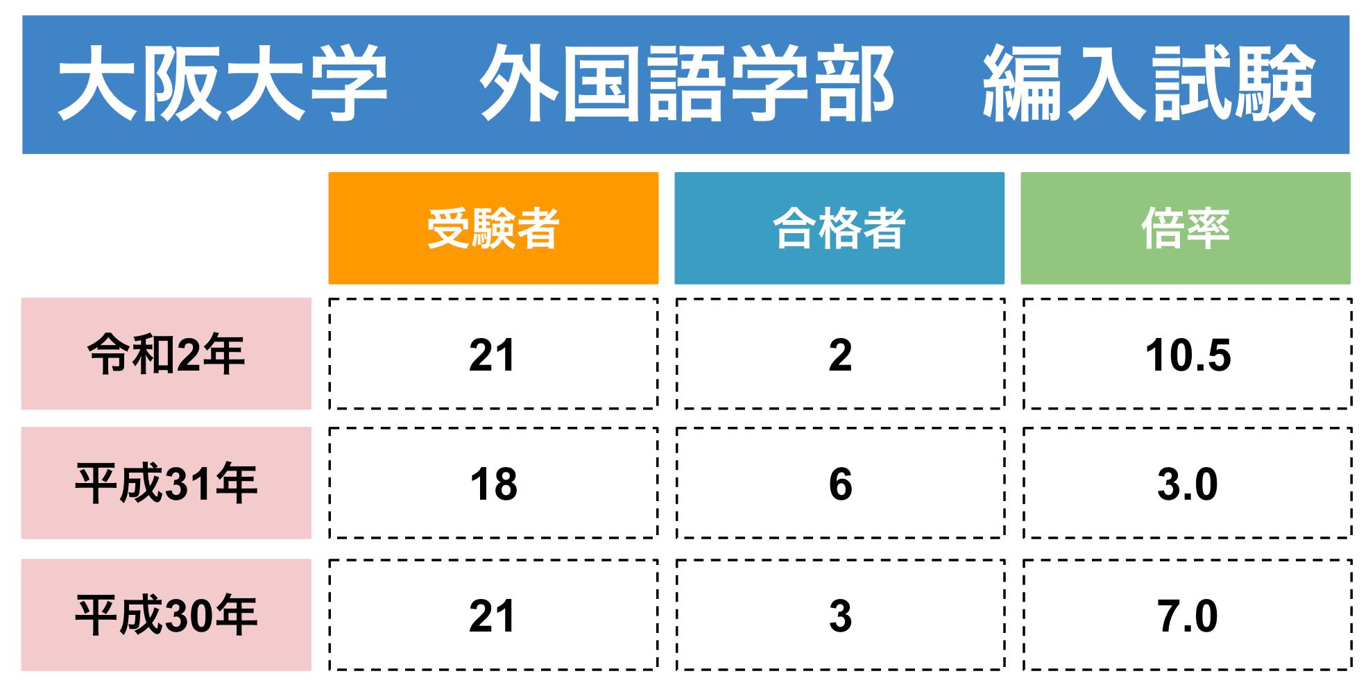 大阪大学外国語学部の編入実施状況