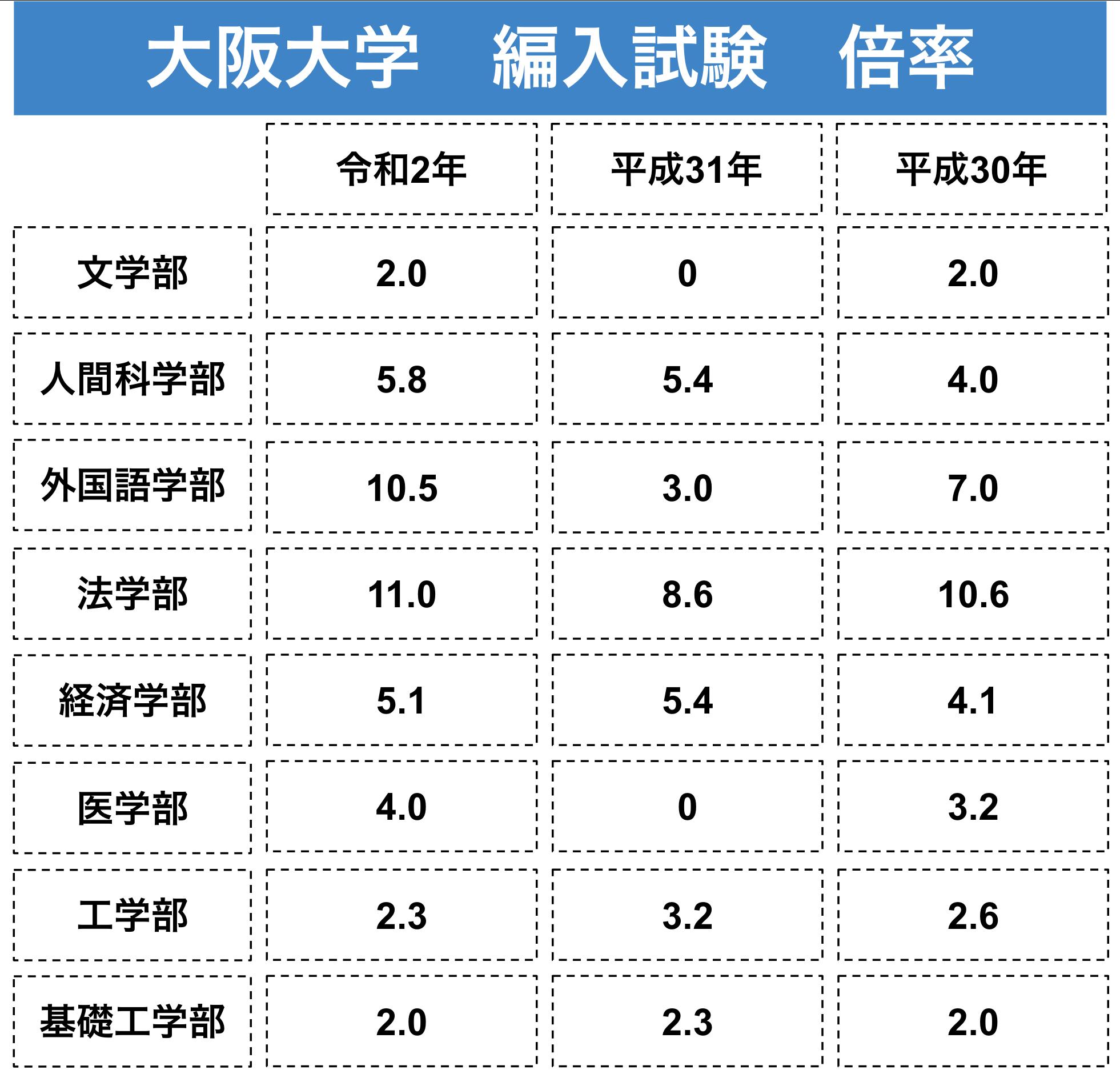 大阪大学の過去3年間の編入試験の倍率